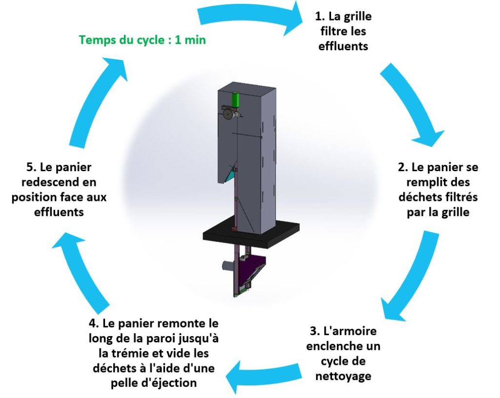 Fonctionnement du dégrilleur panier Basket Screen - equipwater